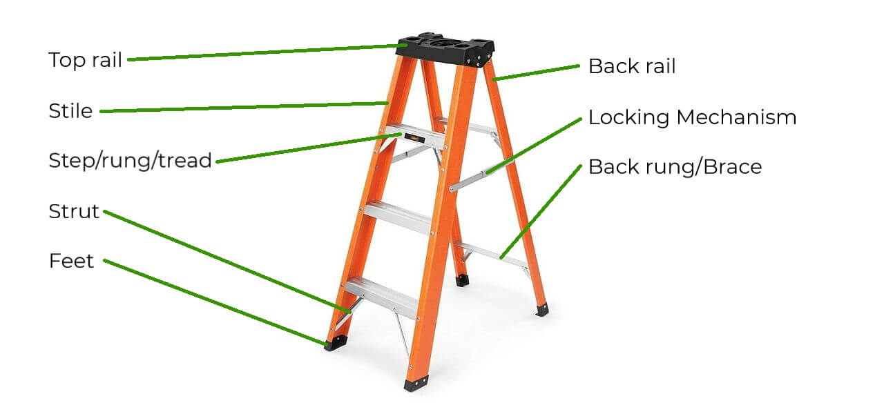 Fibreglass stepladder showing the names of the elements that make up the ladder